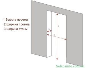 Подготовка дверного проема. Замеры.