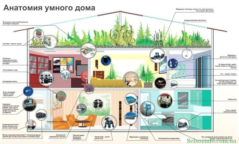 Обустройство умного дома