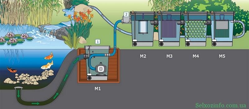 фильтрация воды в пруду