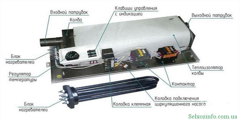 ТЭНовые электрические отопительные котлы