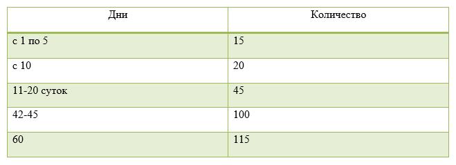 Таблица питания кур бройлеров